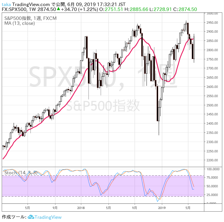 S&P500週足