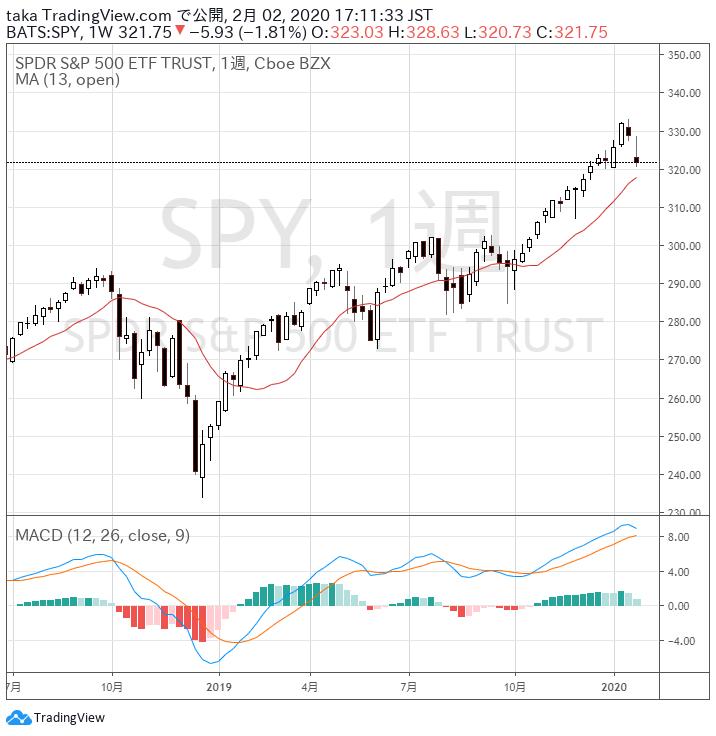 S&P週足